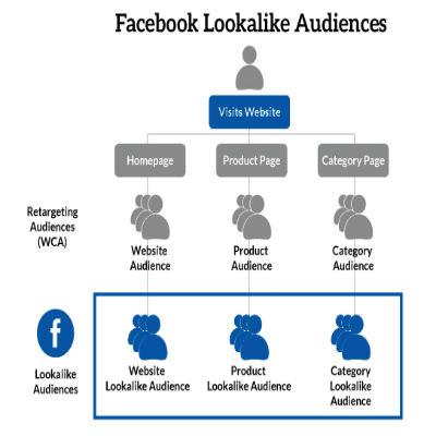 custom audiences facebook Lookalike-Audiences-400x400