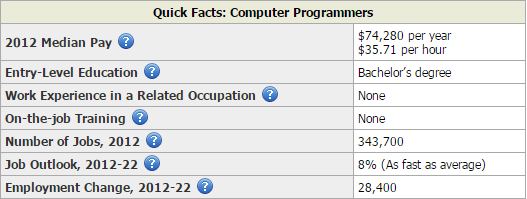Computer Programmers Quick Facts