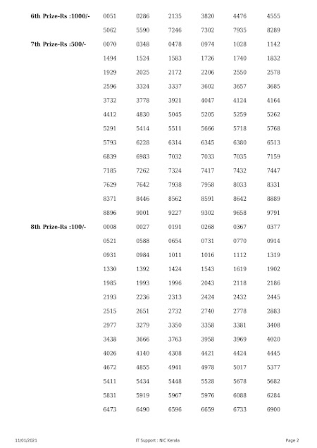KERALA LOTTERY RESULT DATED ON 11.01.2021 PART-1