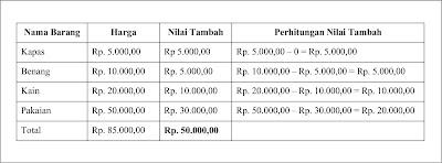 5 Manfaat Perhitungan Pendapatan Nasional