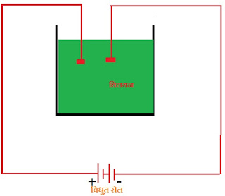 chemical effect of electric current