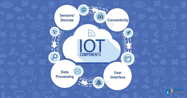 internet of things what is
