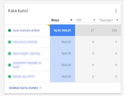 sayawrt, google ads, cara menulis artikel, cara pasang iklan google
