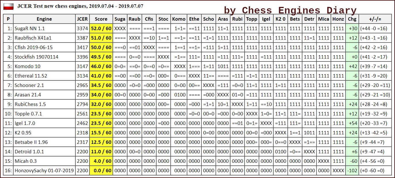 JCER (Jurek Chess Engines Rating) tournaments - Page 16 2019.07.04.JCER.TestNewEnginesScid.html