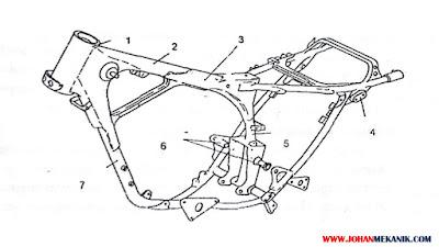 Sasis atau rangka adalah salah satu bagian yang penting pada kendaraan Karena diibaratkan  Sistem Rangka dan Gangguan pada Sepeda Motor