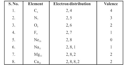 9th Class Science Notes in English chapter 4 Structure of Atoms