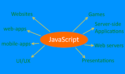 javascript applications