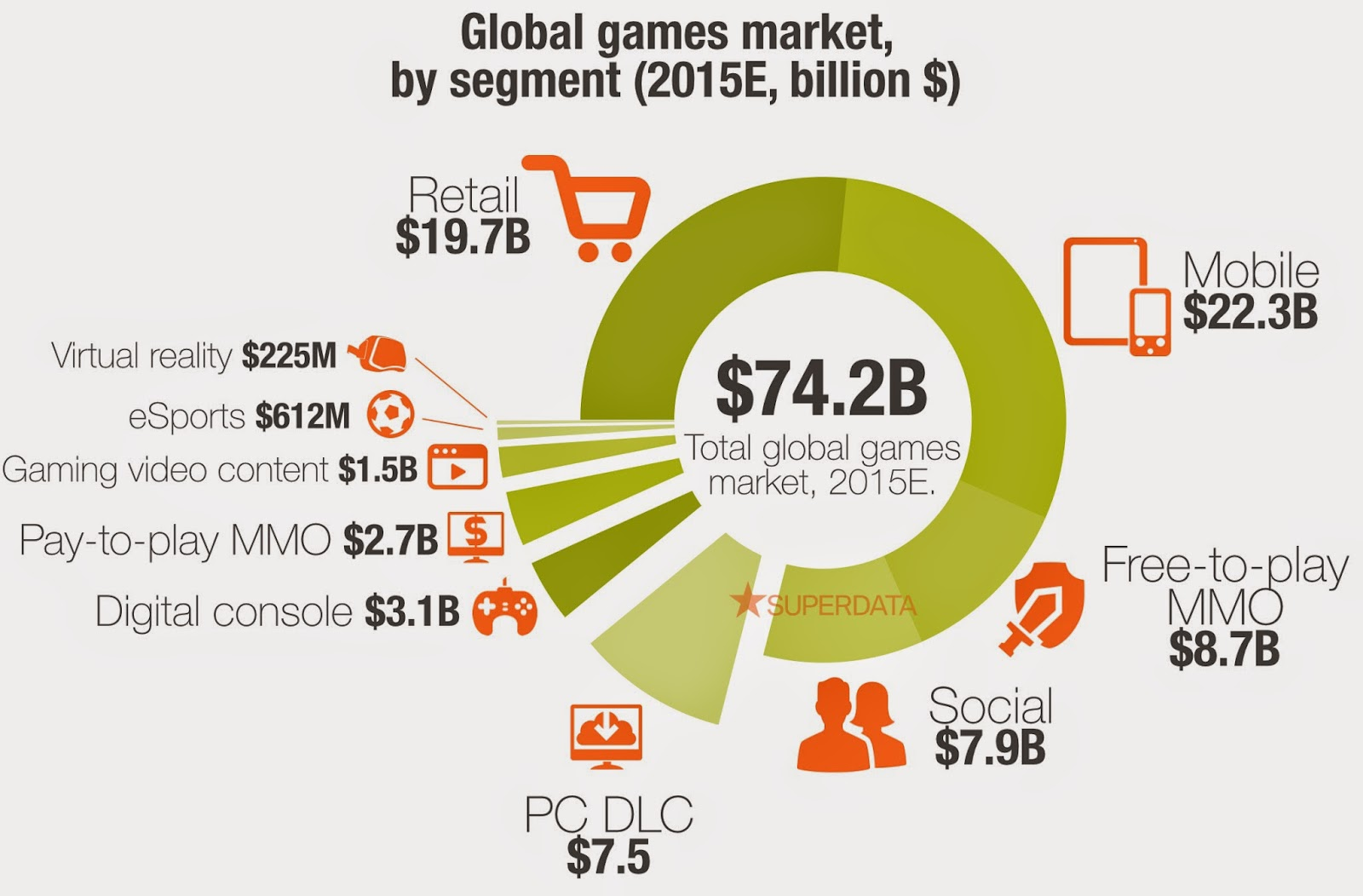 SuperData Research Releases Global Games Market 2015 Report
