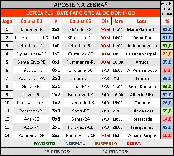 LOTECA 715 - BATE-PAPO OFICIAL DO DOMINGO 03