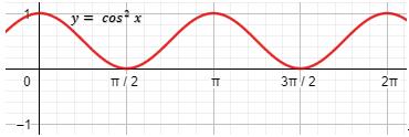 grafik fungsi y = cos^2x