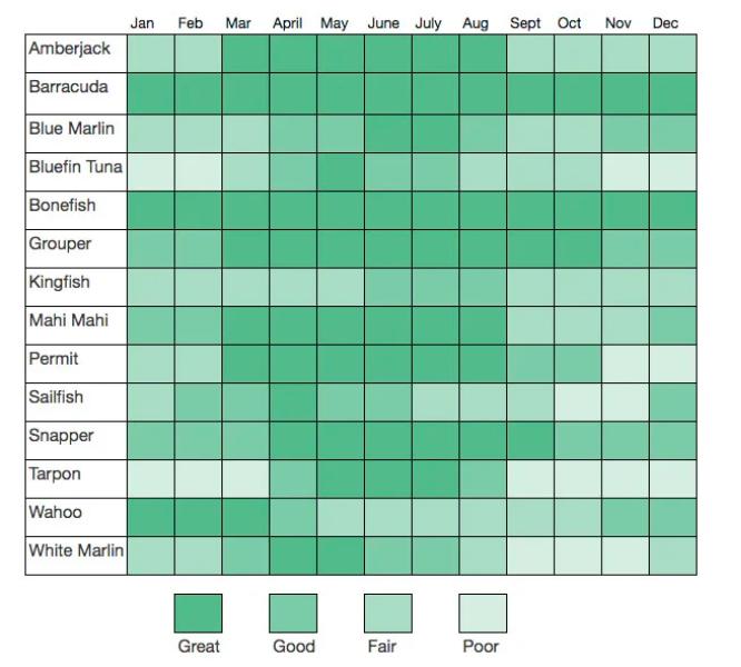 Fishing Seasons and Species Chart for Bahamas