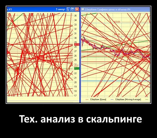 Тех. анализ в скальпинге
