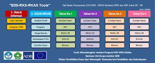 Aplikasi Tools EDS/M-RKS/M-RKT-RKAS/M Untuk Madrasah & Sekolah Dasar