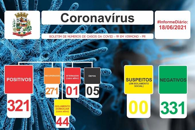 Covid-19: Virmond 45 casos ativos