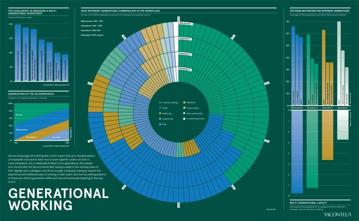 How various generations of individuals operate #infographic