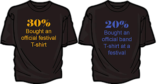 Promotional Products for Festivals