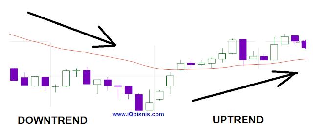 teknik trading indikator akurat