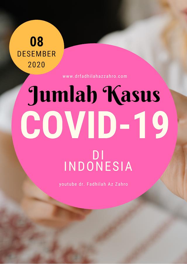 (Selasa, 8 Desember 2020) Jumlah Terpapar Covid-19 di Indonesia
