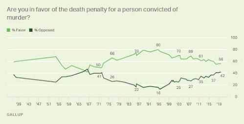 Instantâneos das tendências da pena capital 5