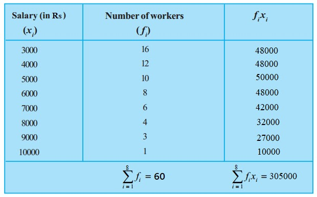 Measure of central tendency for ungrouped