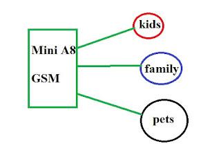 Mobile GSM GPRS, Technical stuff