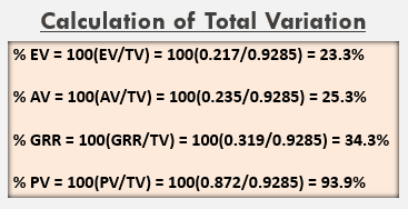 Calculation of Total Variation