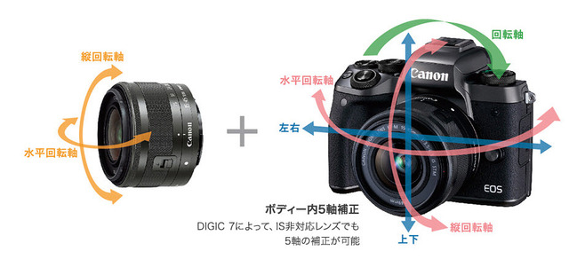 Canon EOS M5 搭載了全新結合型動態穩定技術(Combination IS)