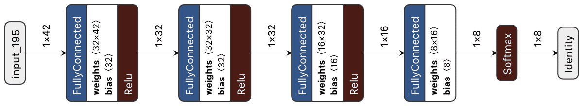 Figure 3: Scheme that shows the structure of classification neural network