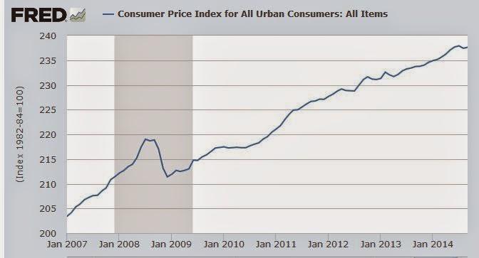 Konsumentpriser i usa steg i augusti