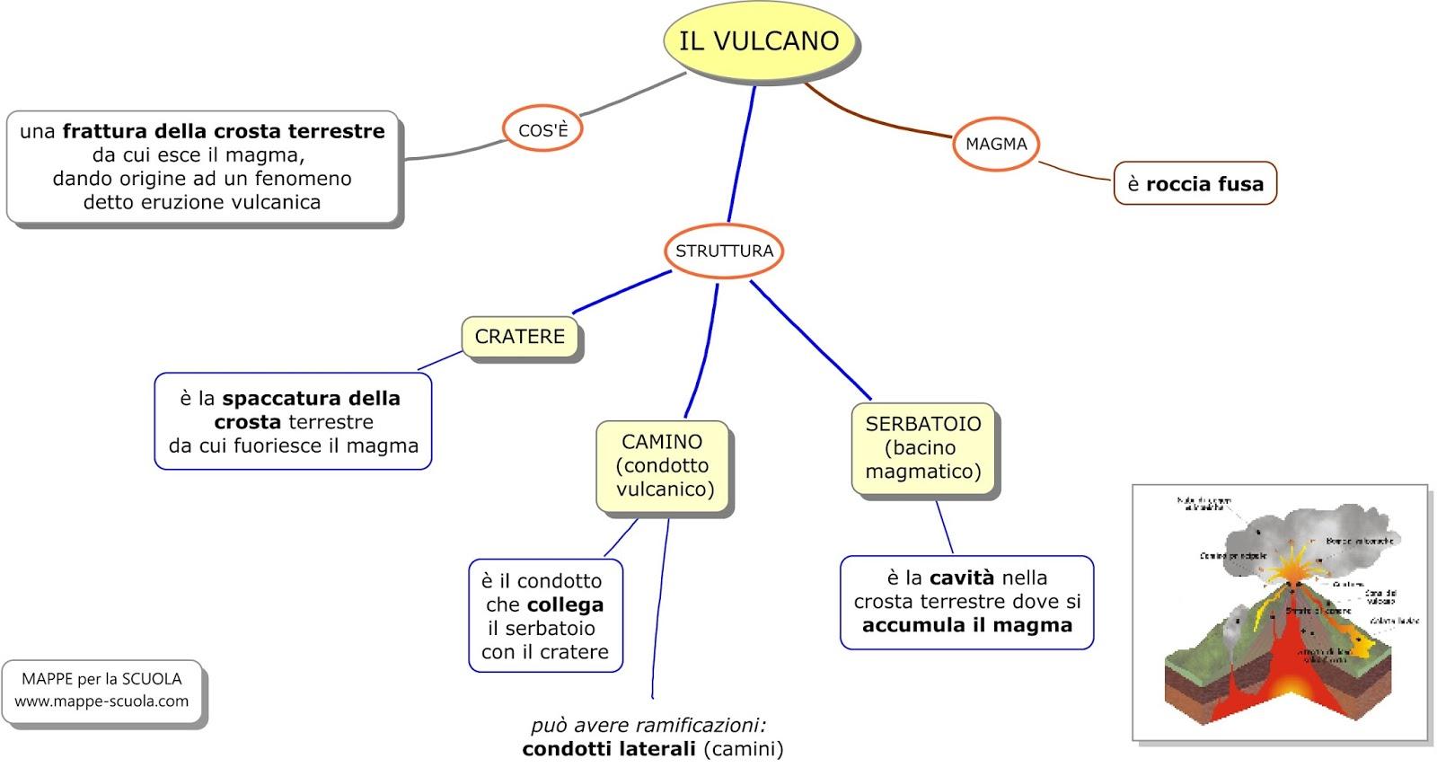 MAPPE per la SCUOLA IL VULCANO