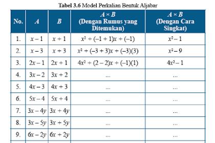 Soal dan Jawaban Ayo Kita Menalar Tabel 3.6 Model Perkalian Bentuk Aljabar, Matematika kelas 7