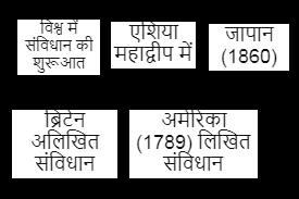 भारतीय संविधान का निर्माण