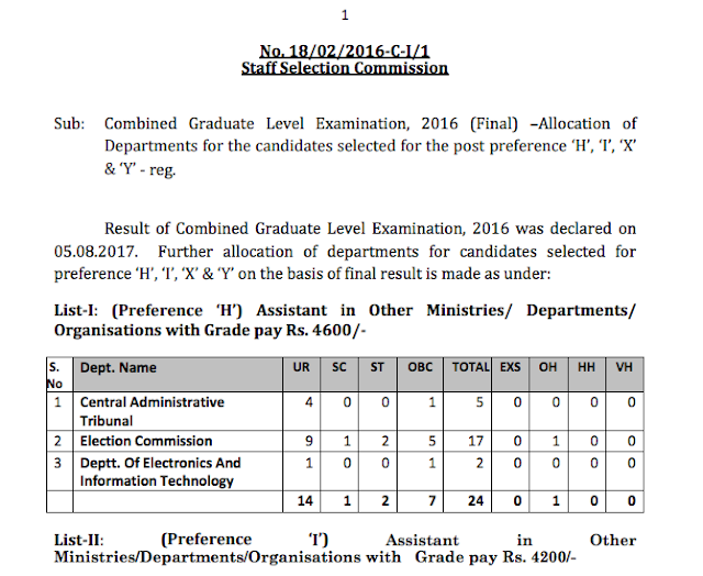 Allocation of Departments for Post code H, I, X and Y in SSC CGL 2016