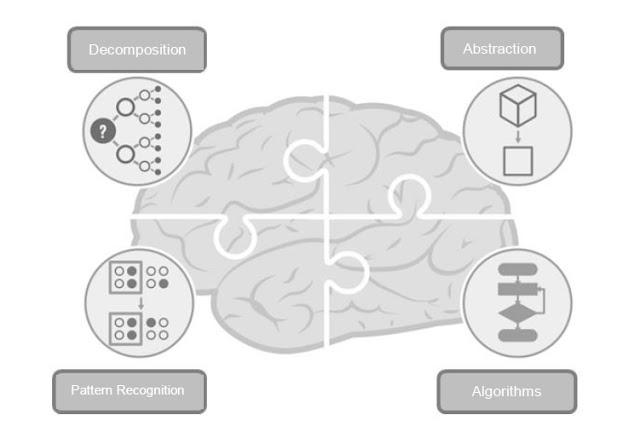 Computational Thinking concept