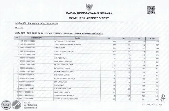 Hasil Nilai SKD CPNS 2019 Kabupaten Situbondo