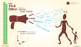 healthy diet versus corporate adverts fast food