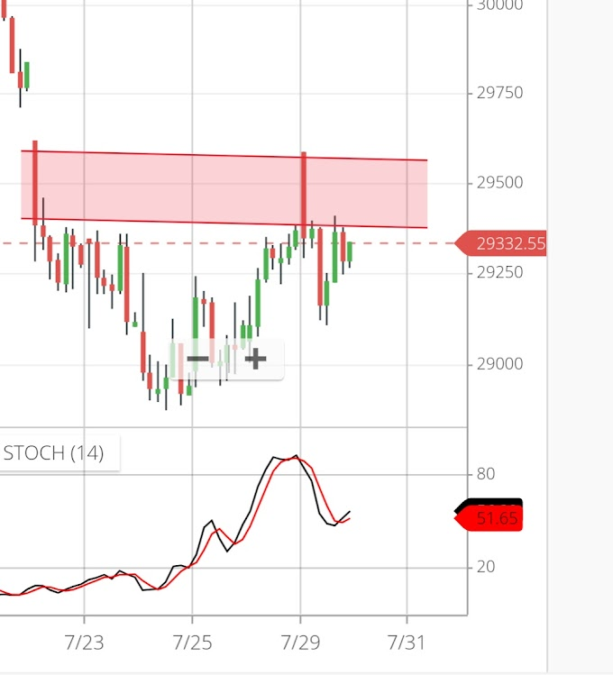 Banknifty Technical Levels for 30th July