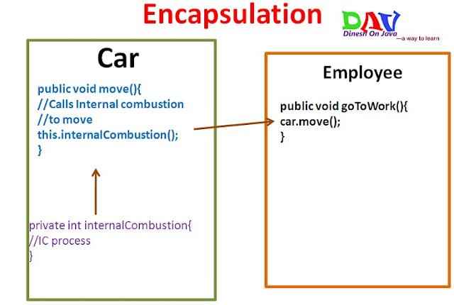 Encapsulation in Java