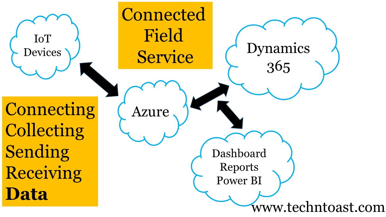 Connected Field Service Microsoft Dynamics 365 Azure IoT Central