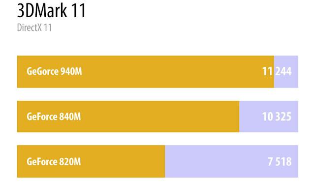 comparação entre nvidia 940m vs geforce 840m e 820m