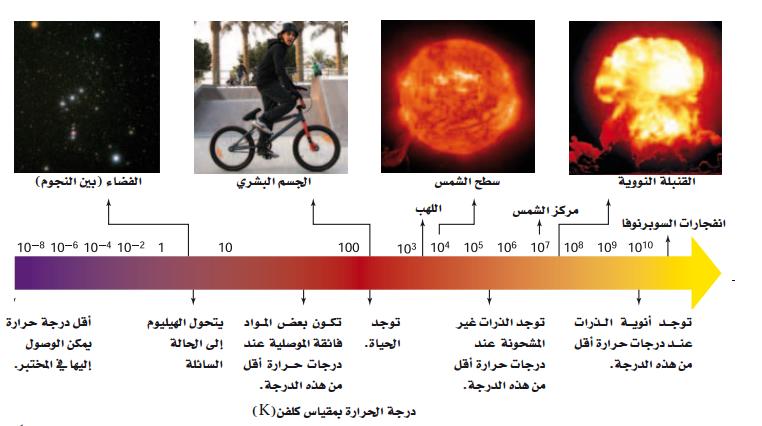 شرح درس درجة الحرارة والطاقة الحرارية الطاقة الحرارية العلم نور