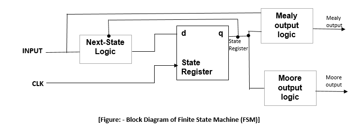 state machine diagram in block 2006 chrysler 300 engine fsm finite the of is similar to regular sequential circuit register memory element that store