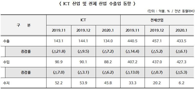 2020년 1월 정보통신기술(ICT) 수출 134.0억불, 전년 동월 대비 7.2% 감소