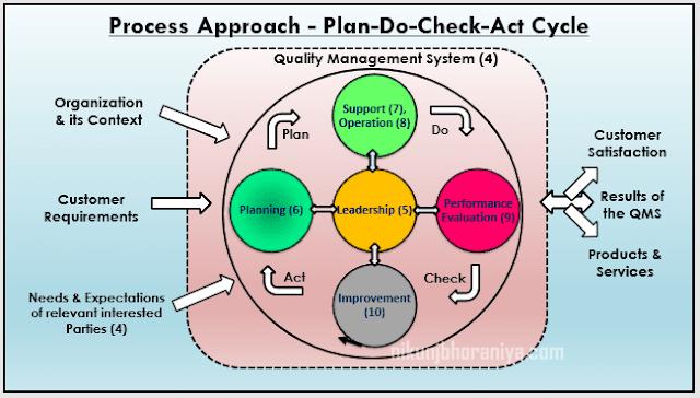 Process Approach PDCA
