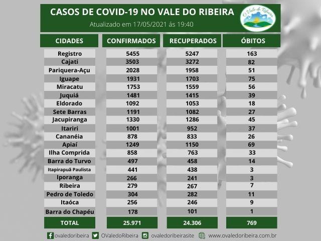 Vale do Ribeira soma 25.971 casos positivos, 24.306  recuperados e 769  mortes do Coronavírus - Covid-19