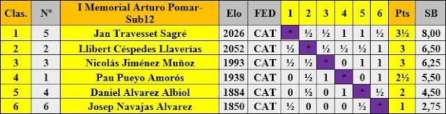Cuadro de clasificación según orden de puntuación del I Memorial Arturo Pomar Salamanca, categoría Sub-12