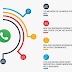 WhatsApp como ferramenta para vendas