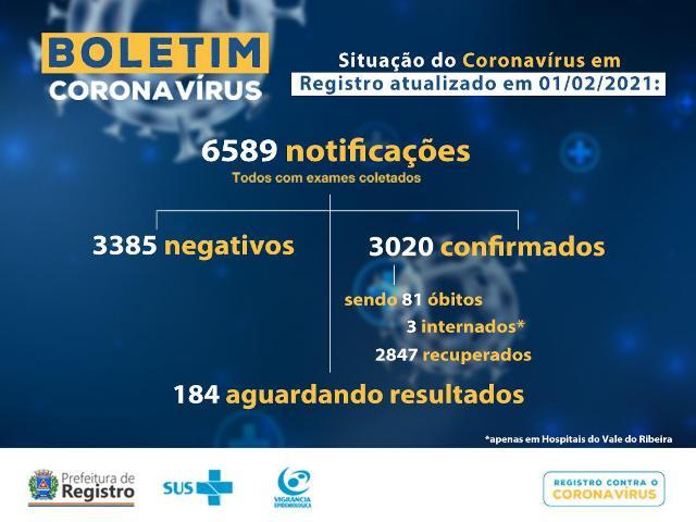 Registro-SP confirma dois novos óbitos e soma 81 mortes por Coronavirus - Covid-19