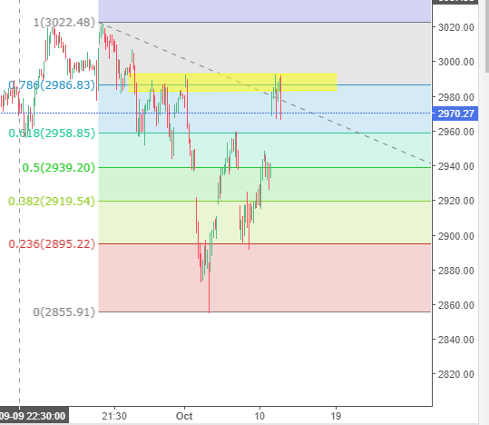 S&P 500 is entered in Selling Zone