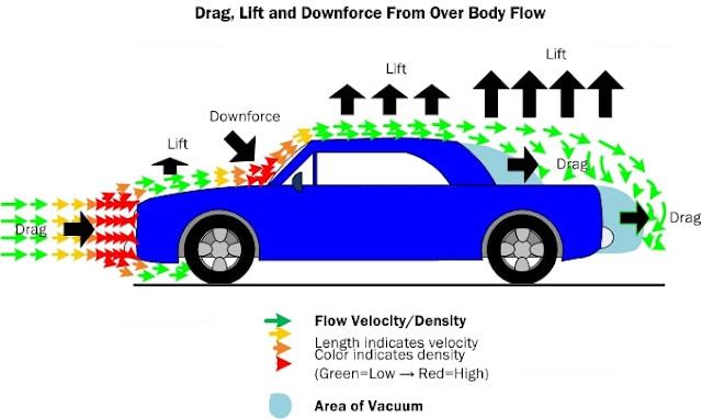 faktor aerodinamic drag pada mobil